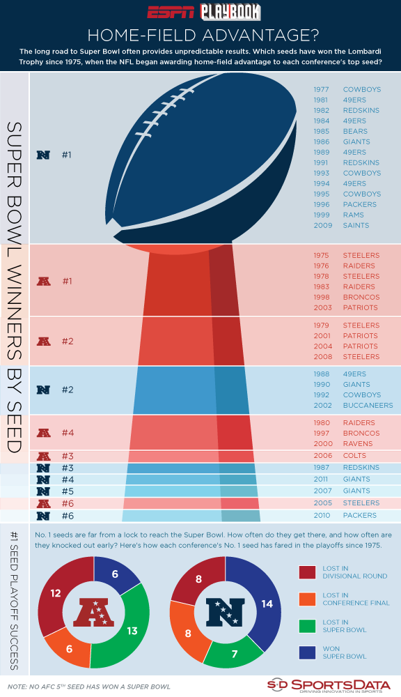 NFL Playoff Seeds Stats on a picture of the Lombardi Trophy