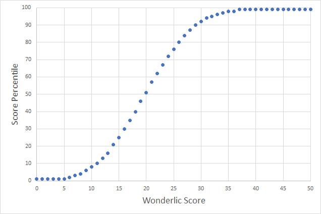 Graph of the NFL Wonderlic Scores