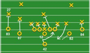 X and O drawing of a football play offense vs defense
